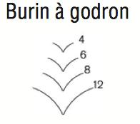 burin-godron